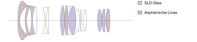 neuKonstruktion_Art18-35mm_F18_DC_HSM