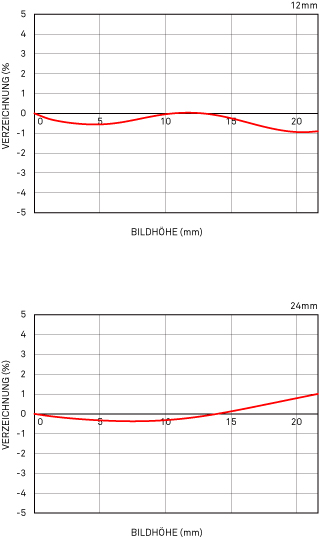 RelativeVerzeichnung_12-24mm_F4_DG_OS_HSM_Art