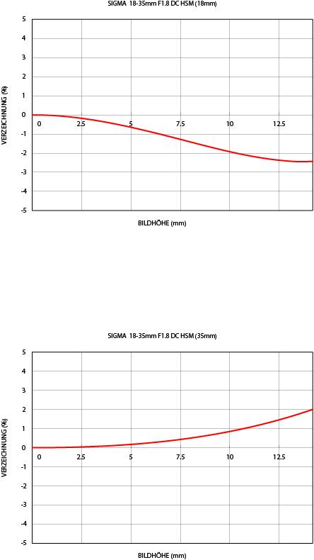 RelativeVerzeichnung_Art18-35mm_F18_DC_HSM