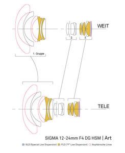 Vergleich_Objektivkonstruktion_12-24mm_F4_DG_OS_HSM_Art