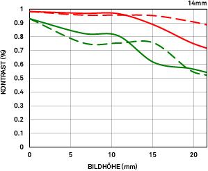 MTF-DiagrammBeugung_14mm_F18_DG_HSM_Art.eps