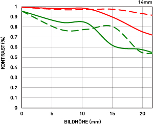 MTF-DiagrammGeometrisch_14mm_F18_DG_HSM_Art.eps