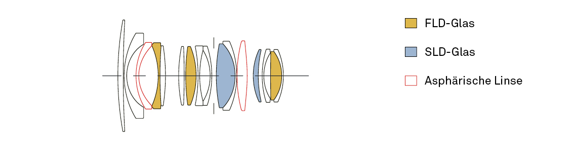 Objektivkonstruktion_16mm_F14_DC_DN_Contemporary