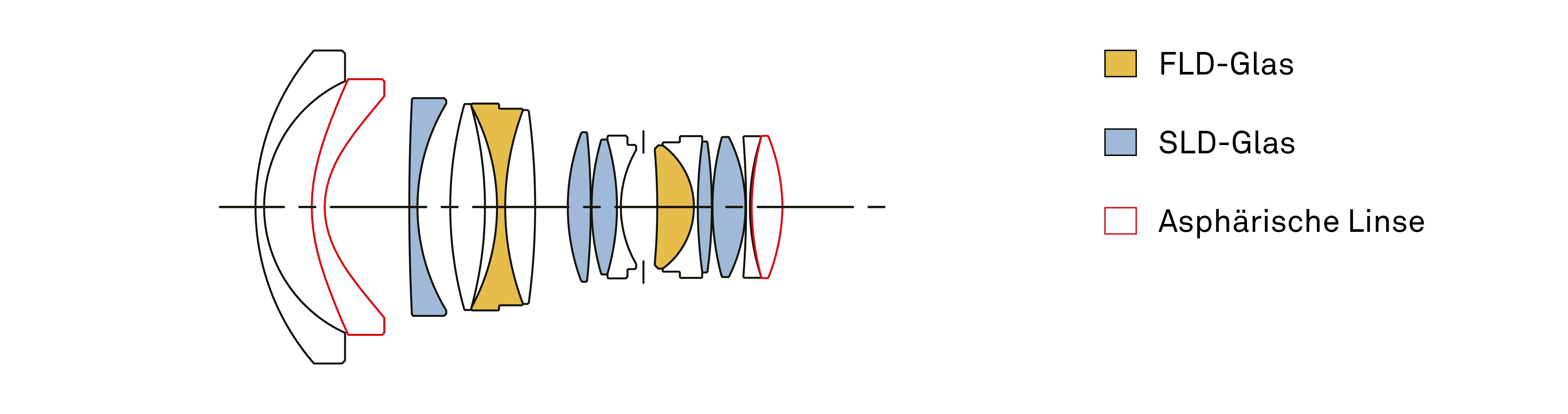 Objektivkonstruktion_20mm_F14_DG_HSM_Art