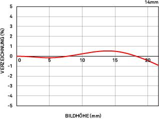 RelativeVerzeichnung_14mm_F18_DG_HSM_Art.eps