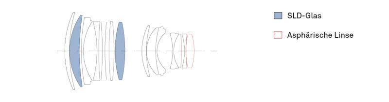 Objektivkonstruktion_85mm_F14_DG_HSM_Art