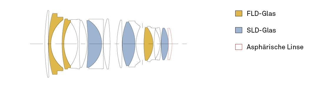 Konstruktion SIGMA 40 mm F1,4 DG HSM   Art