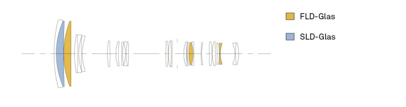 Konstruktion 60-600 mm F4,5-6,3 DG OS HSM Sports