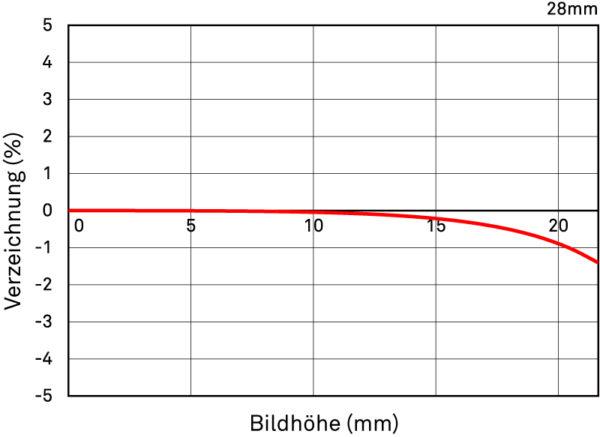 RelativeVerzeichnung 28 mm F1,4 DG HSM Art