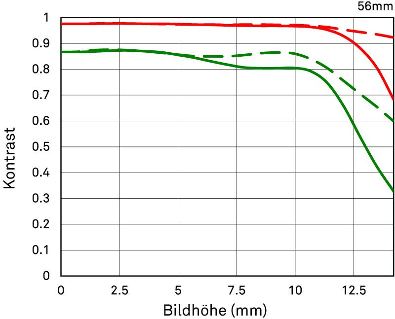 MTF-Diagramm Beugung SIGMA 56 mm F1,4 DC DN   Contemporary