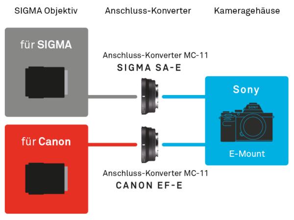 SIGMA Österreich MC-11 Mount Converter