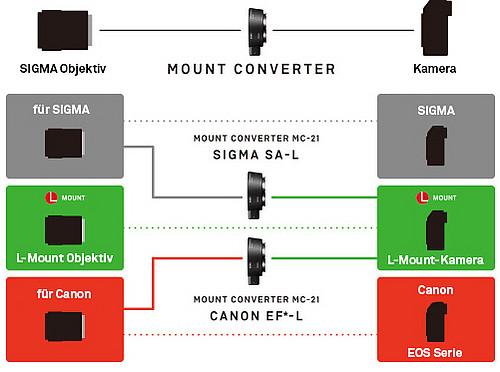 SIGMA Österreich MC 21 Mount Converter